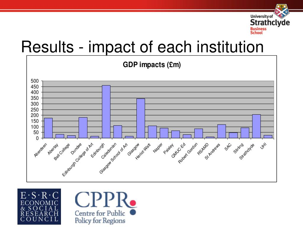Results - impact of each institution