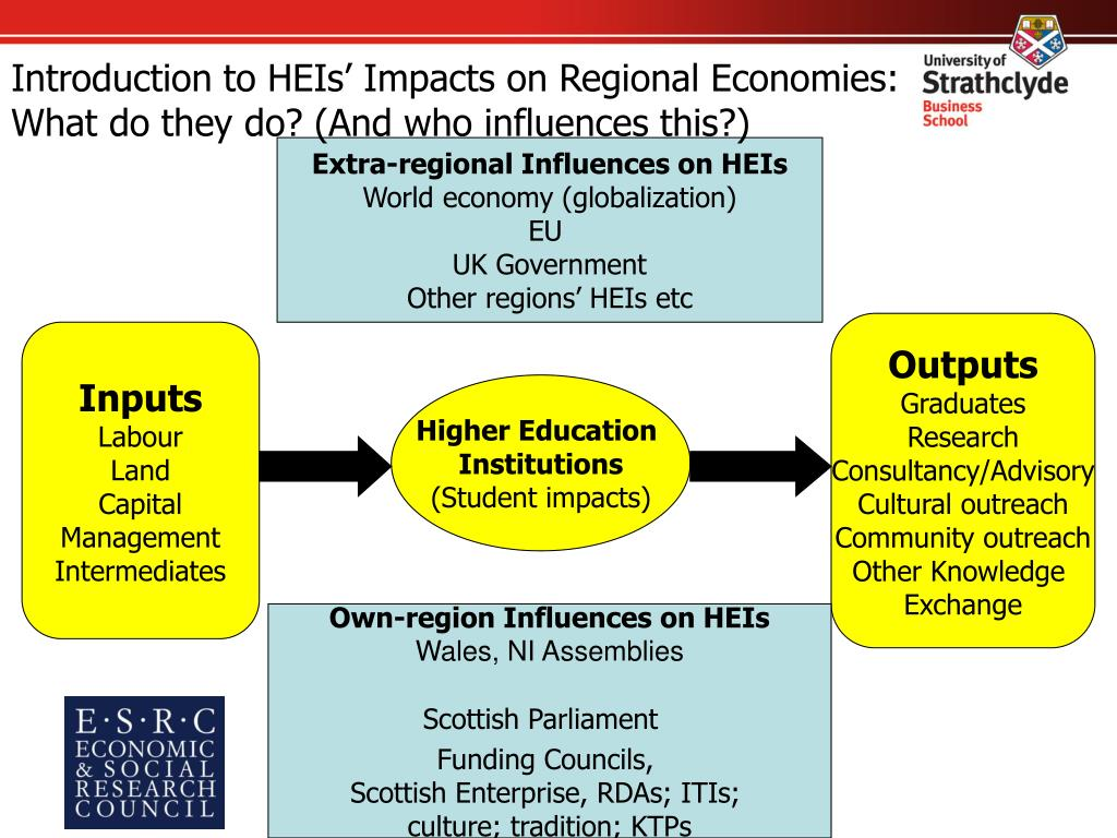 Introduction to HEIs' Impacts on Regional Economies: