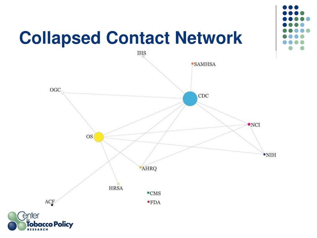 Collapsed Contact Network