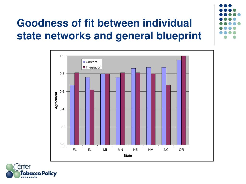 Goodness of fit between individual state networks and general blueprint
