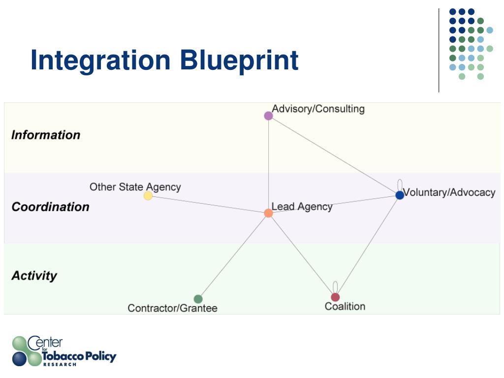 Integration Blueprint