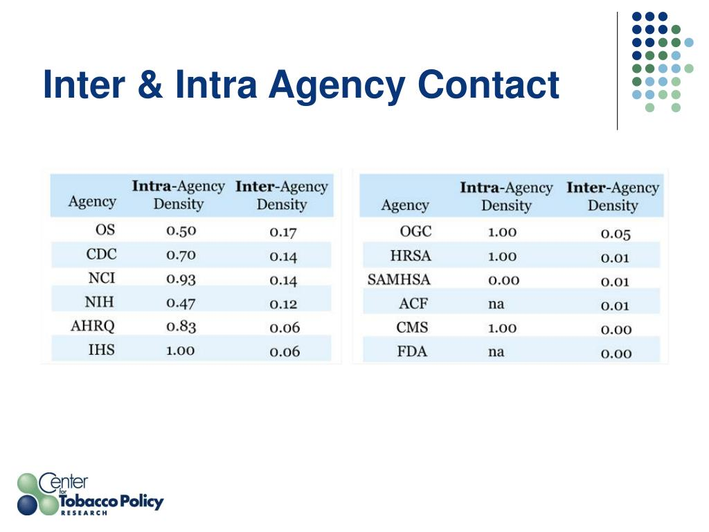Inter & Intra Agency Contact