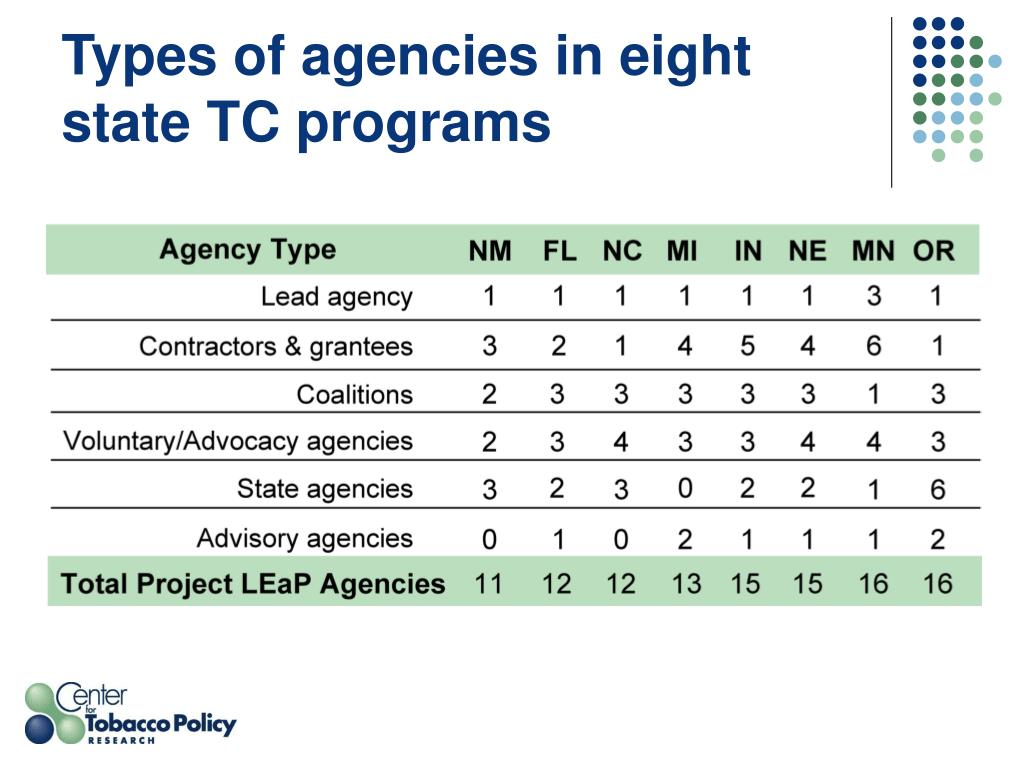 Types of agencies in eight state TC programs