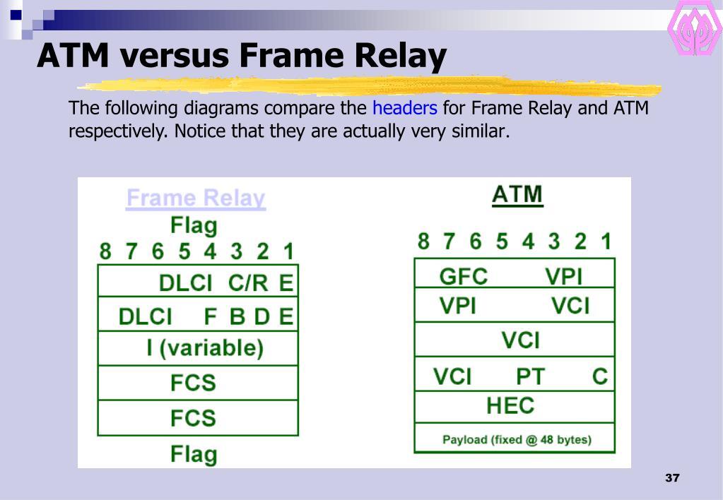 ATM versus Frame Relay