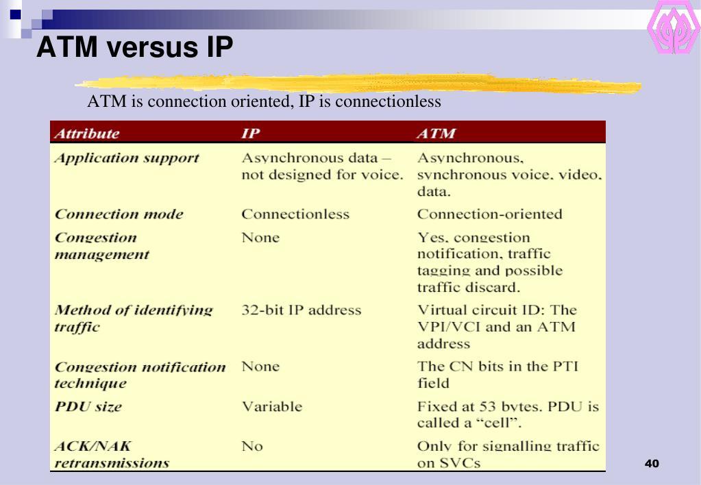 ATM versus IP