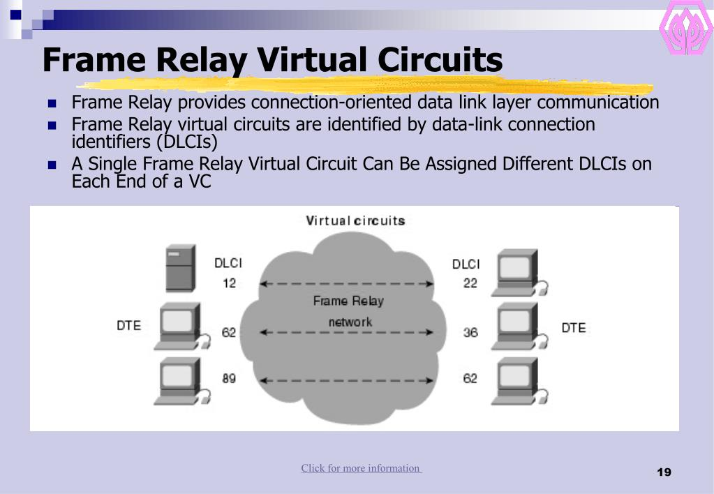 Frame Relay Virtual Circuits