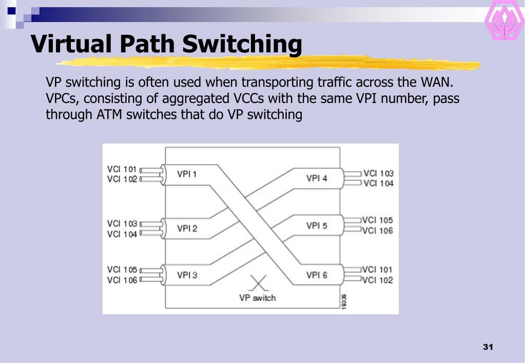Virtual Path Switching