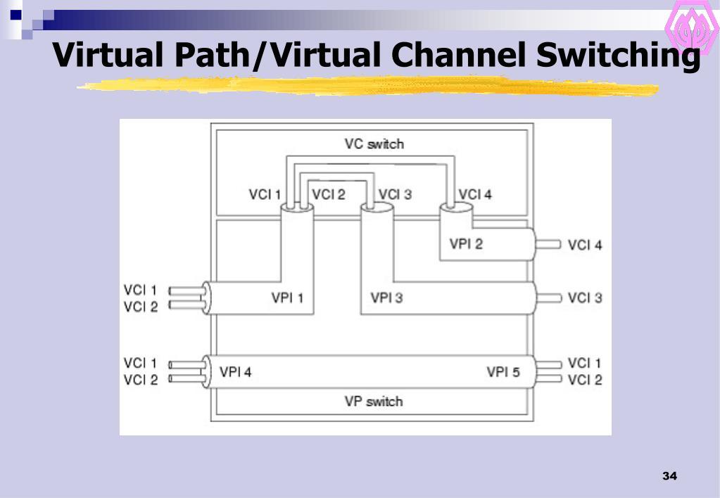 Virtual Path