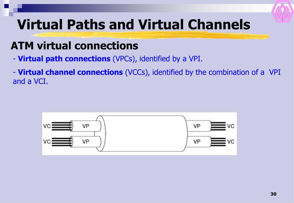 Virtual Paths and Virtual Channels