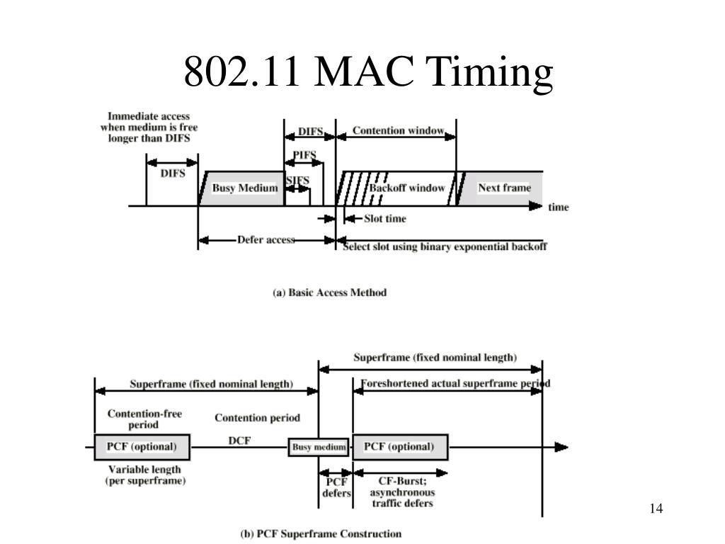 802.11 MAC Timing