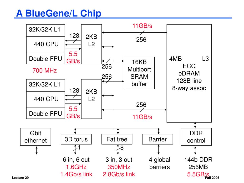 A BlueGene/L Chip