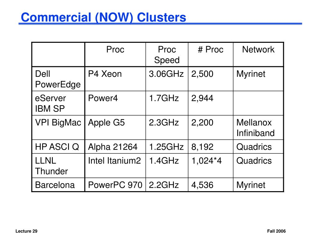 Commercial (NOW) Clusters