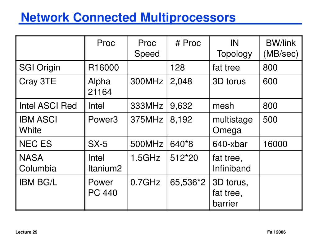 Network Connected Multiprocessors