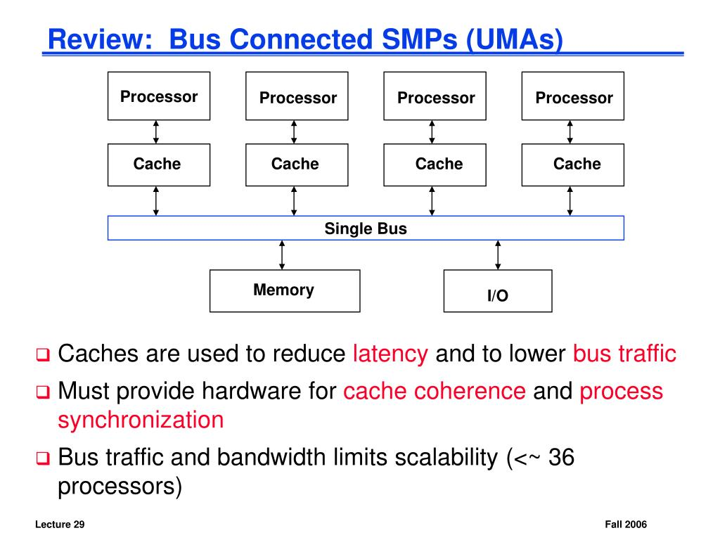 Review:  Bus Connected SMPs (UMAs)