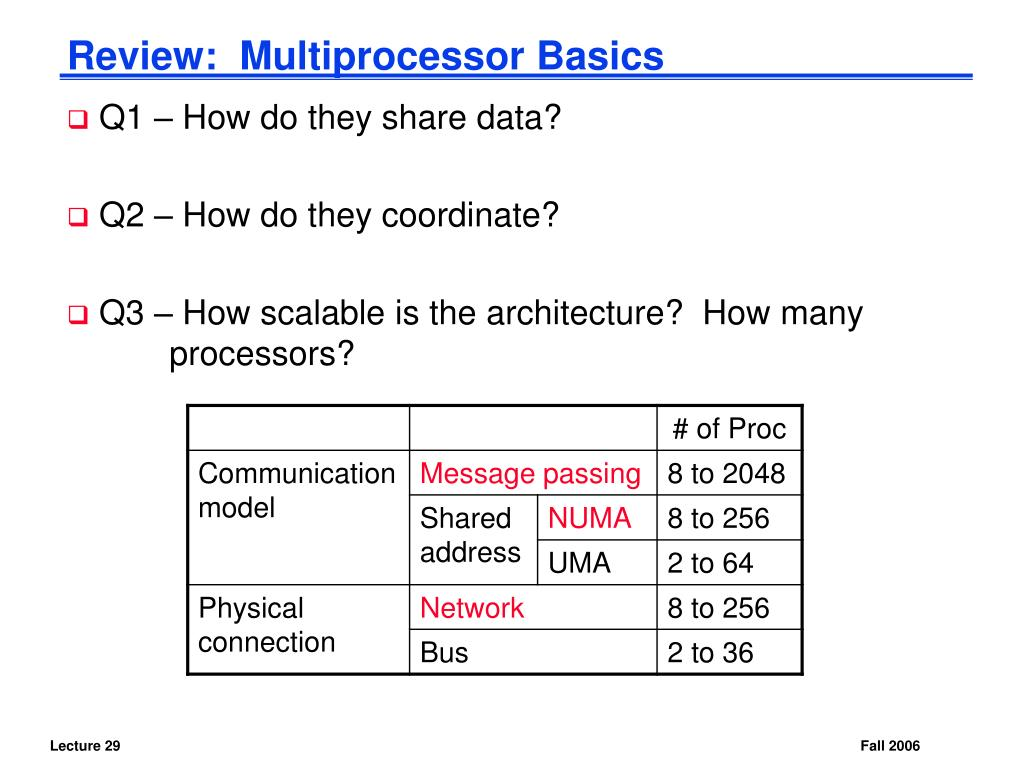 Review:  Multiprocessor Basics
