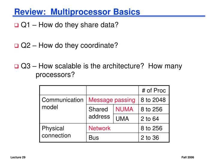 Review multiprocessor basics