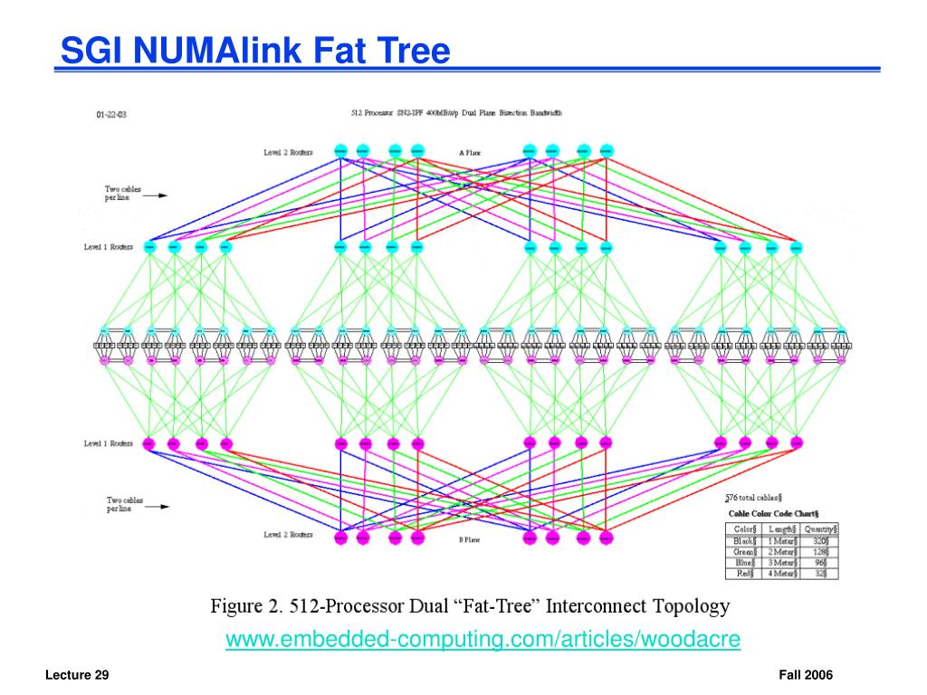 SGI NUMAlink Fat Tree