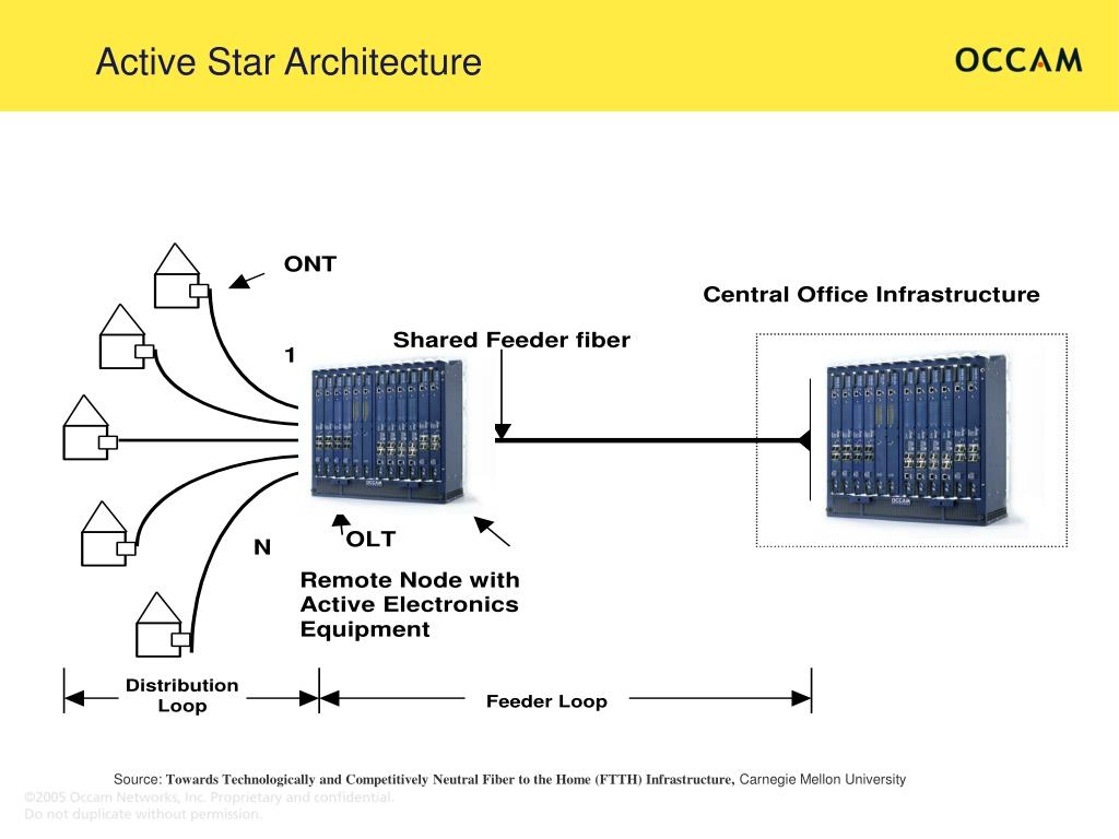 Active Star Architecture