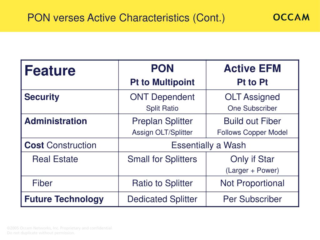 PON verses Active Characteristics (Cont.)