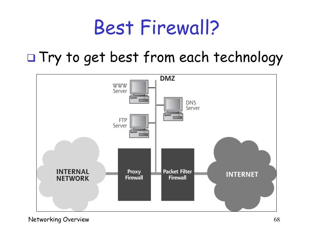 Best Firewall?