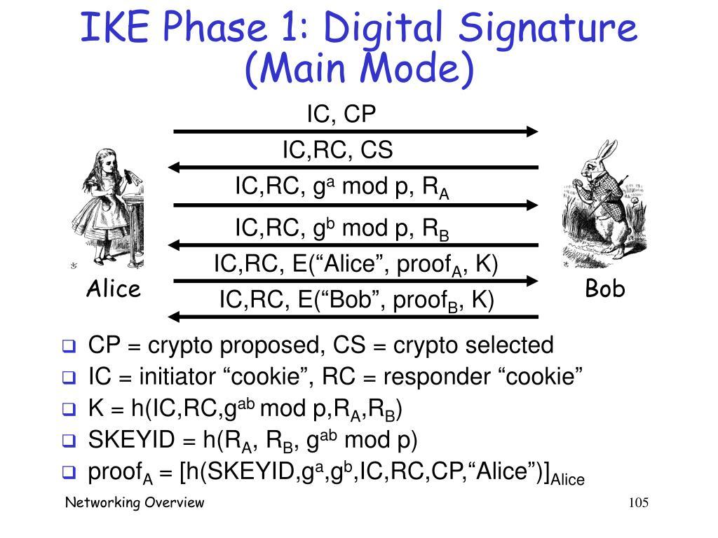 IKE Phase 1: Digital Signature (Main Mode)