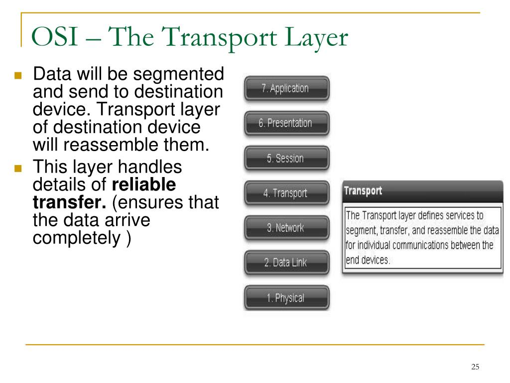 OSI – The Transport Layer