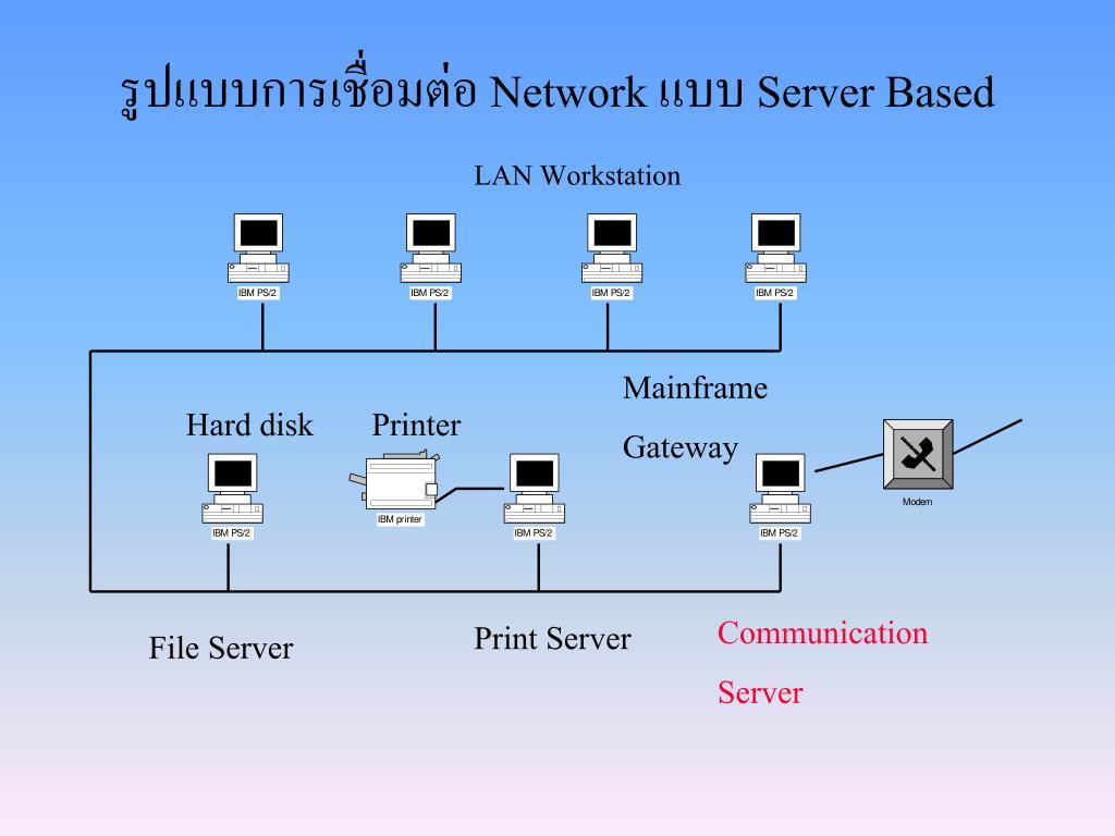 รูปแบบการเชื่อมต่อ Network แบบ Server Based