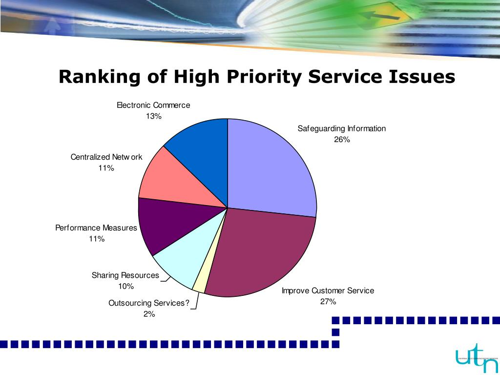 Ranking of High Priority Service Issues