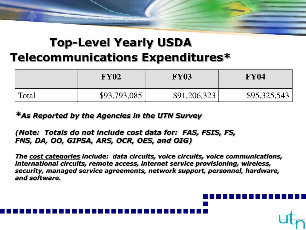 Top-Level Yearly USDA Telecommunications Expenditures*