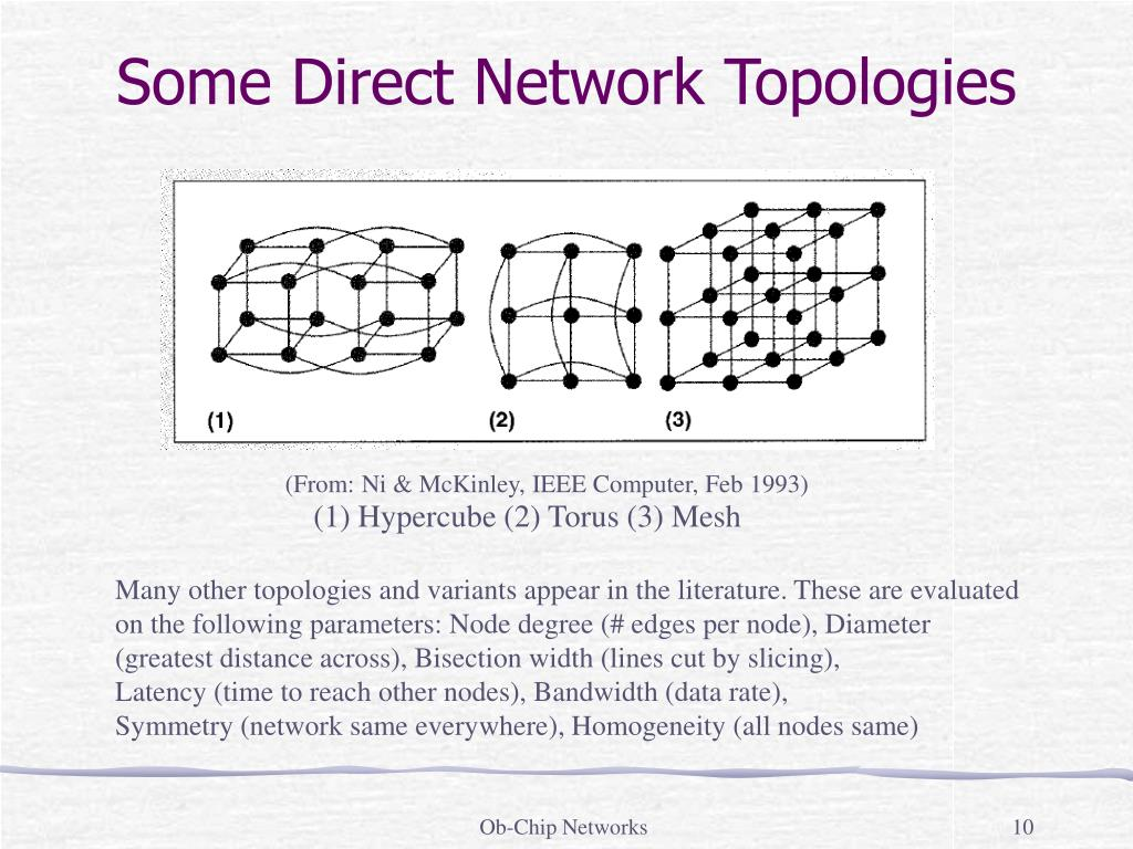 Some Direct Network Topologies