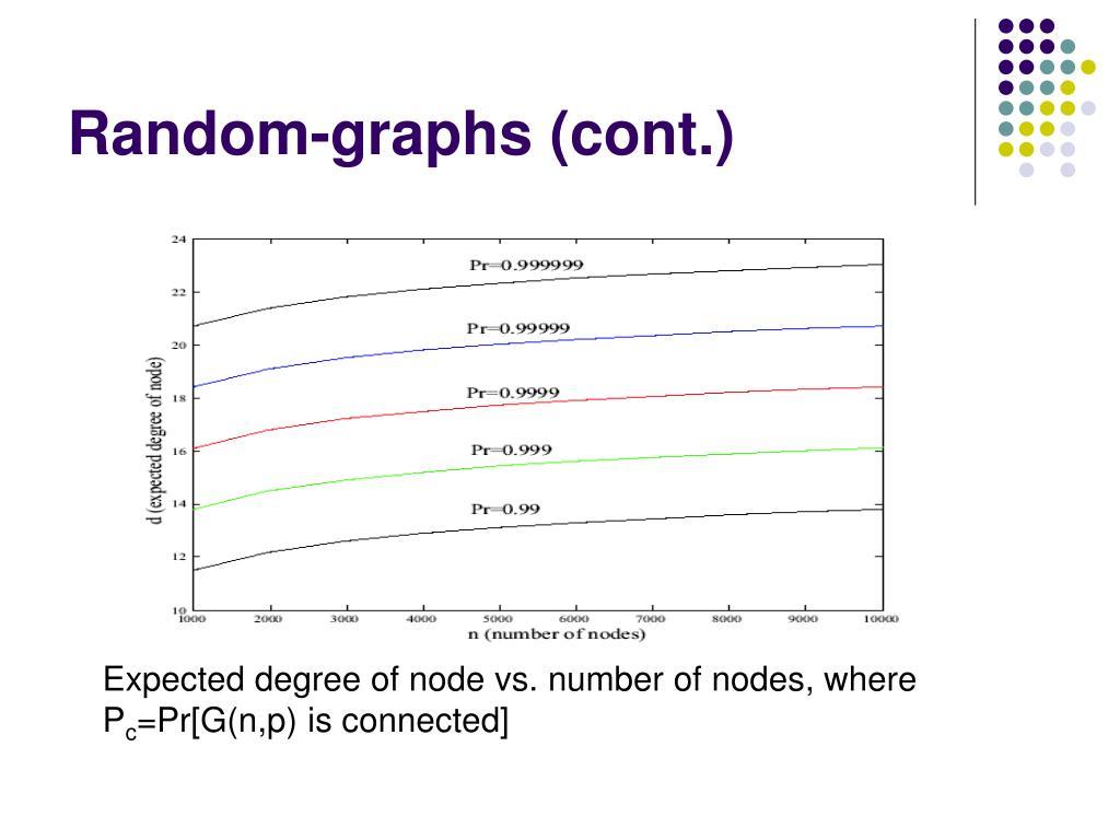 Random-graphs (cont.)