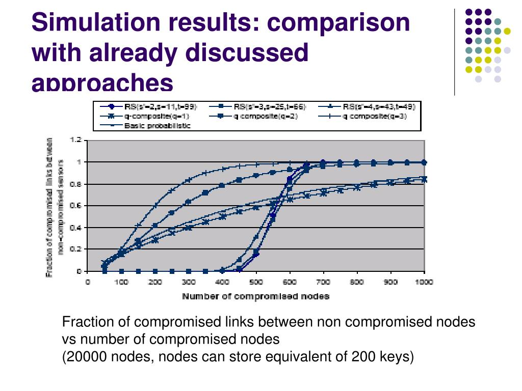 Simulation results: comparison with already discussed approaches