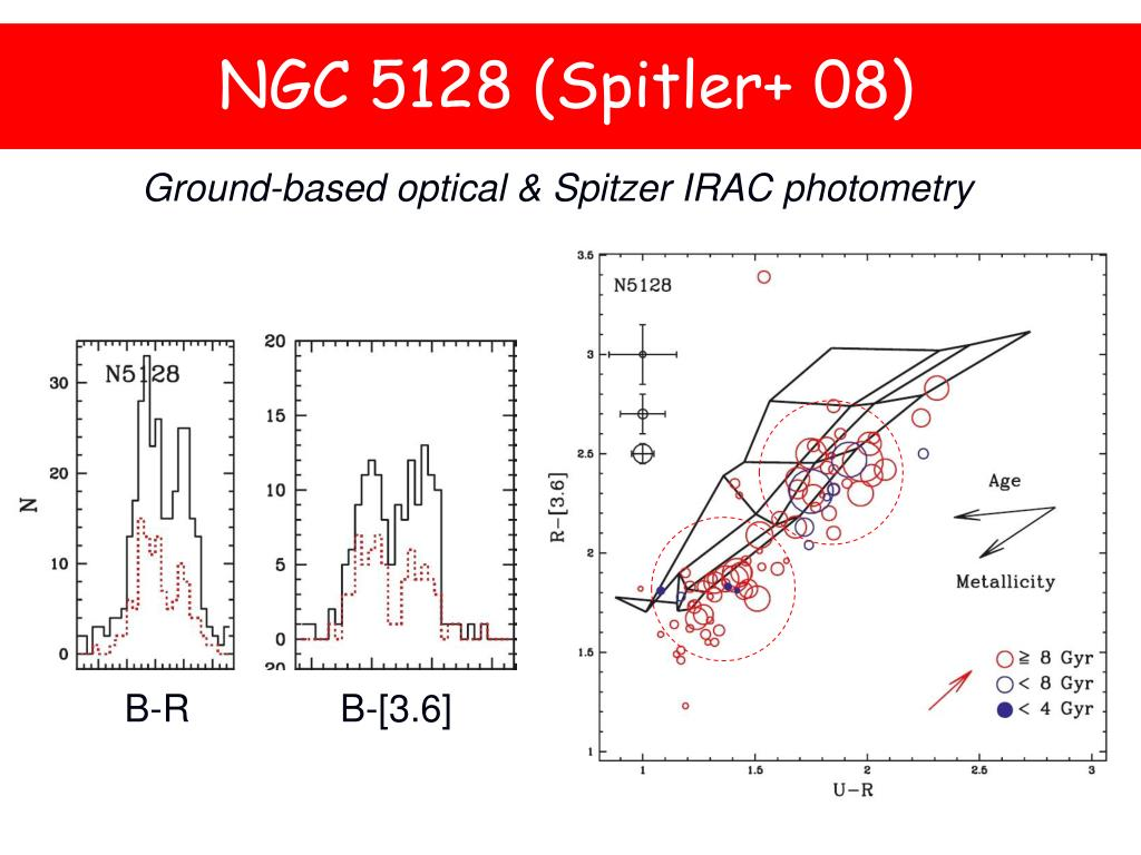NGC 5128 (Spitler+ 08)