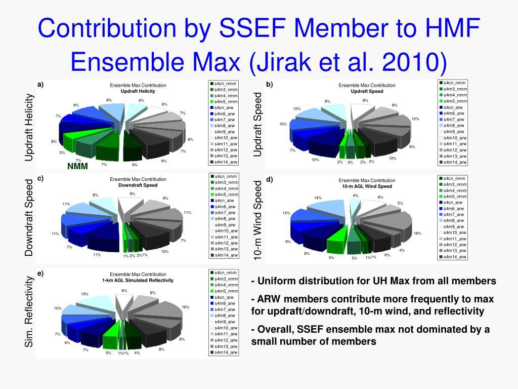 Contribution by SSEF Member to HMF Ensemble Max (Jirak et al. 2010)
