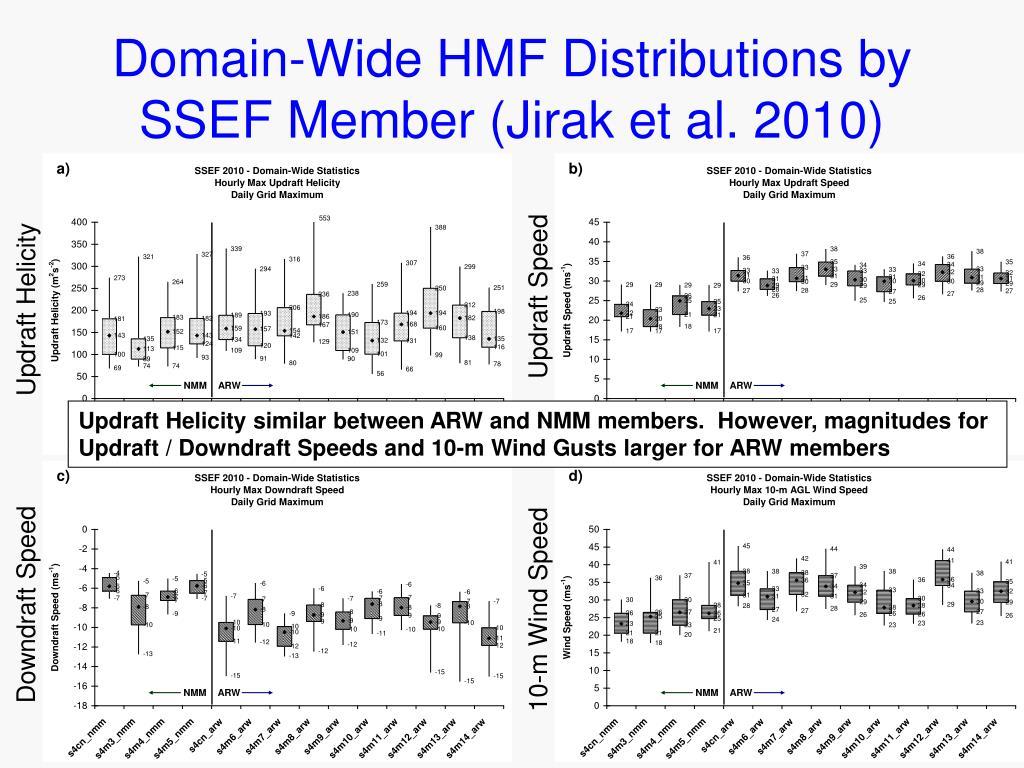 Domain-Wide HMF Distributions by SSEF Member (Jirak et al. 2010)