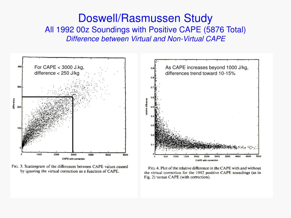 Doswell/Rasmussen Study