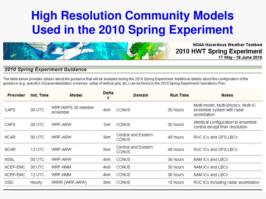 High Resolution Community Models Used in the 2010 Spring Experiment