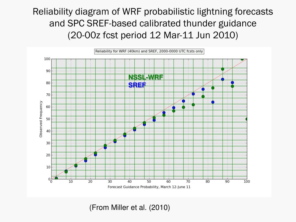Reliability diagram of WRF probabilistic lightning forecasts and SPC SREF-based calibrated thunder guidance          (20-00z fcst period 12 Mar-11 Jun 2010)