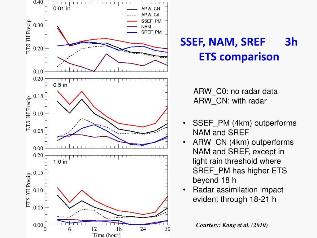 SSEF, NAM, SREF       3h ETS comparison