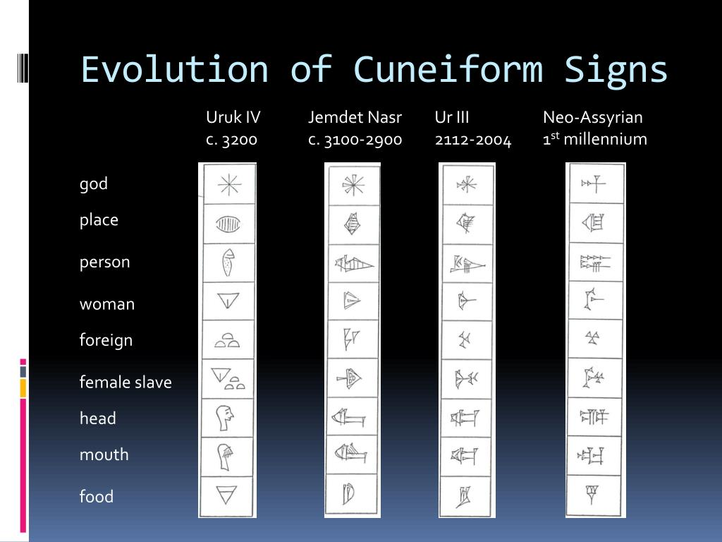 Evolution of Cuneiform Signs