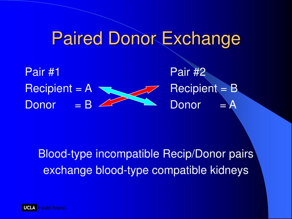 Paired Donor Exchange