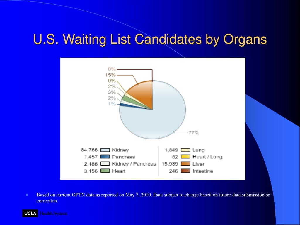 U.S. Waiting List Candidates by Organs
