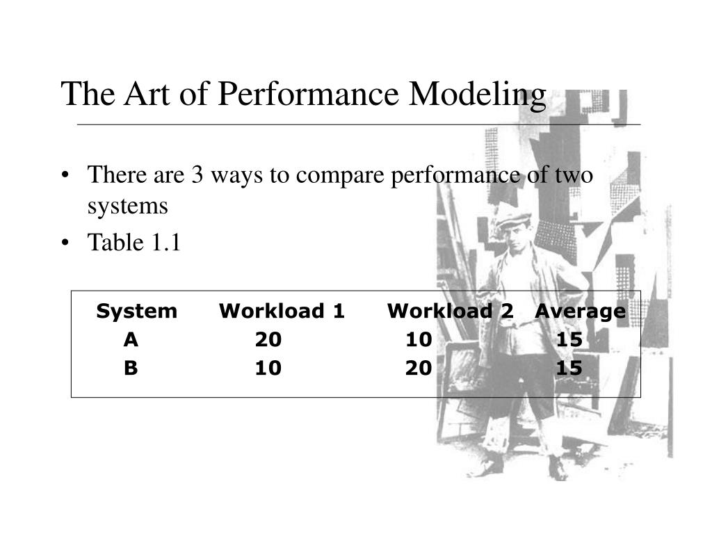 The Art of Performance Modeling