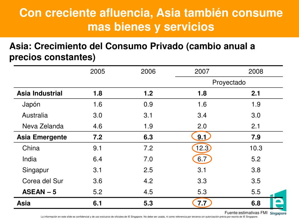 Con creciente afluencia, Asia también consume mas bienes y servicios