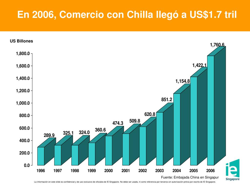 En 2006, Comercio con Chilla llegó a US$1.7 tril