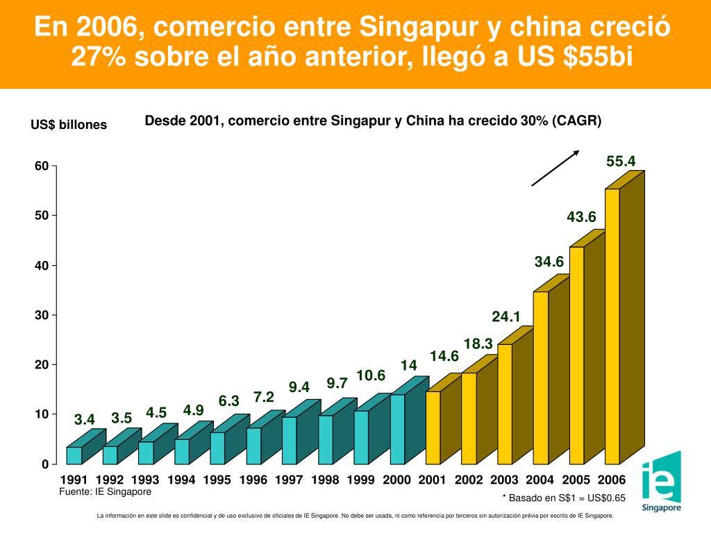En 2006, comercio entre Singapur y china creció 27% sobre el año anterior, llegó a US $55bi