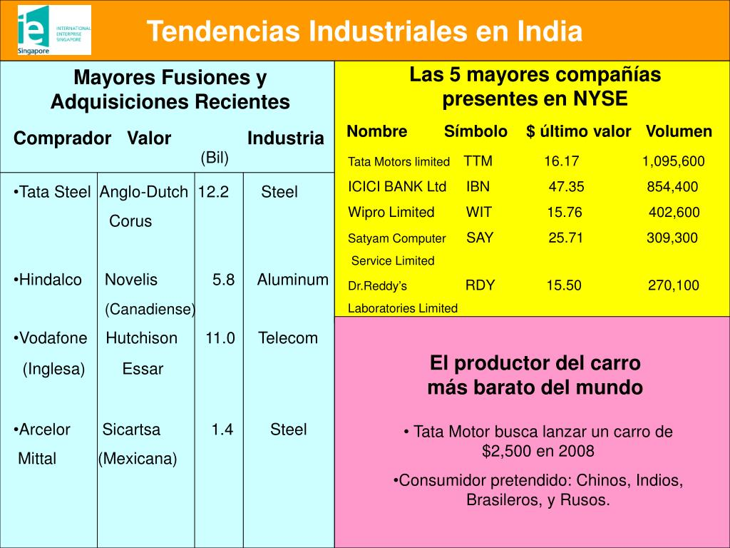 Tendencias Industriales en India