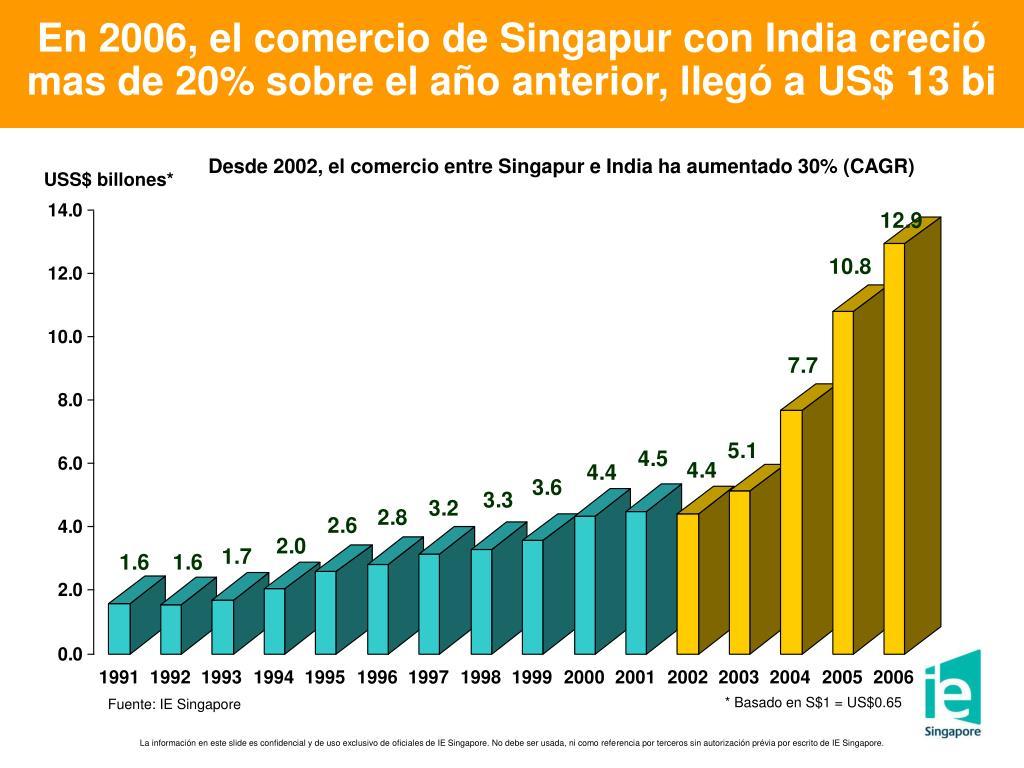 En 2006, el comercio de Singapur con India creció mas de 20% sobre el año anterior, llegó a US$ 13 bi