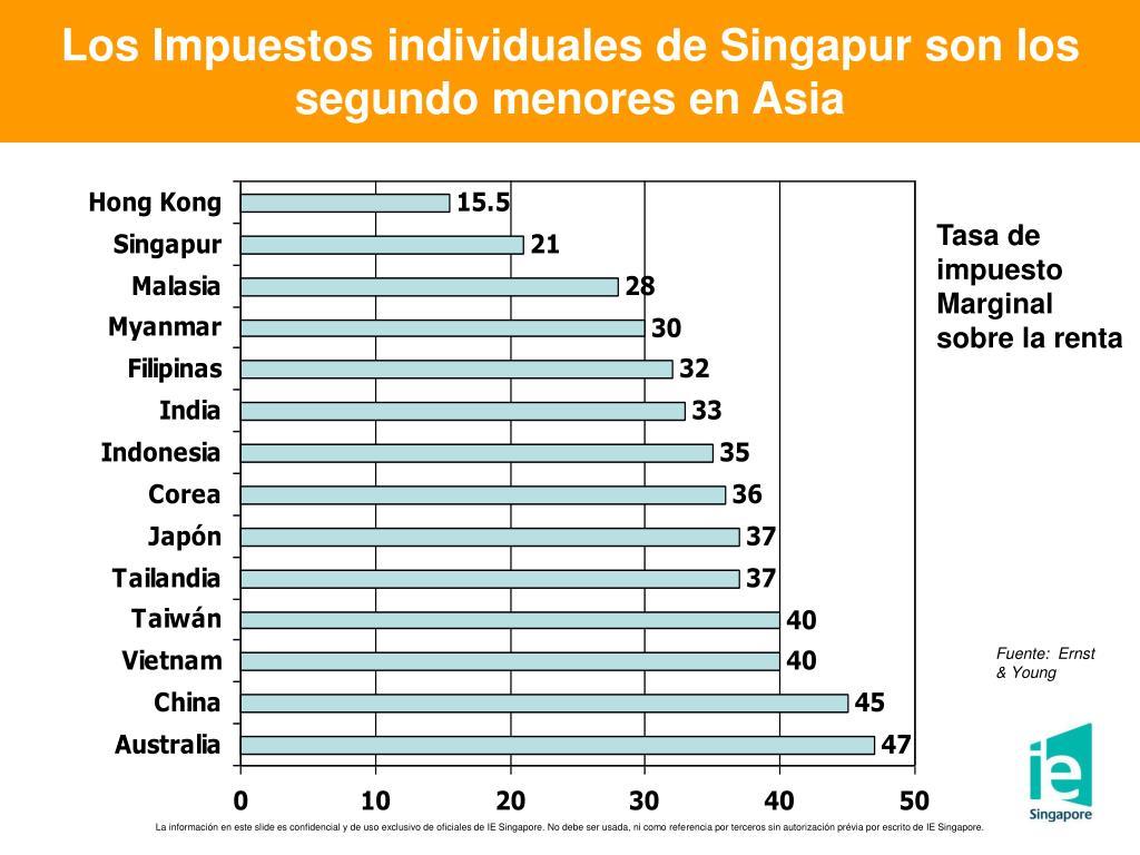 Los Impuestos individuales de Singapur son los segundo menores en Asia
