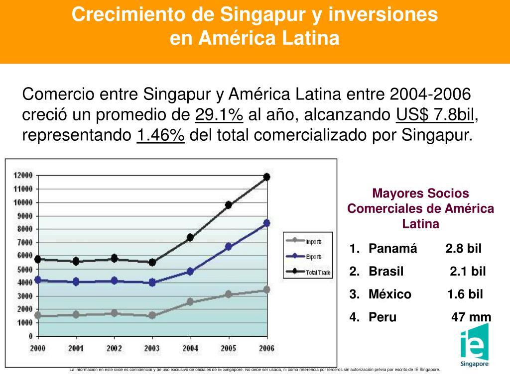 Crecimiento de Singapur y inversiones